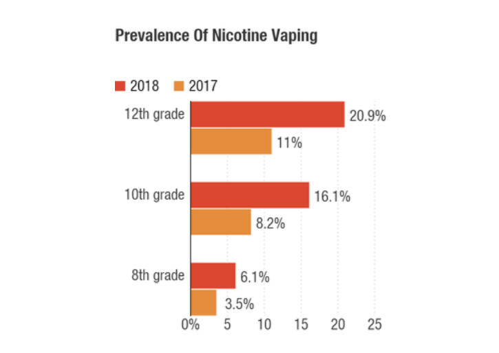 Teen Vaping Soared in 2018